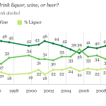 gallup-beer
