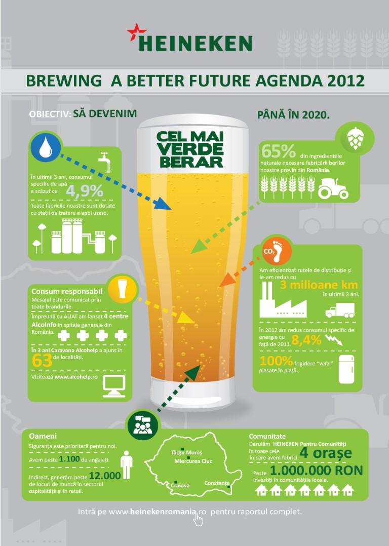 Infografic Sustenabilitate HEINEKEN (Medium)