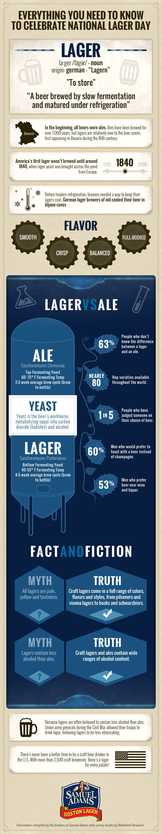 Samuel-Adams-National-Lager-Day-Infographic